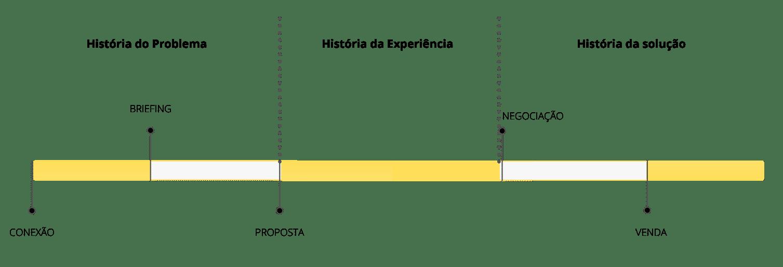 Pipeline de vendas e o storytelling. Fonte: B.done