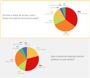CX Trends - estratégias conversacionais